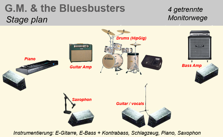 Stageplan Bluesbusters